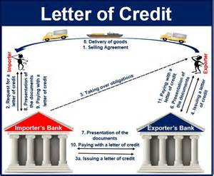 Business Letters Glossary using a letter of credit is a complicated and often slow process