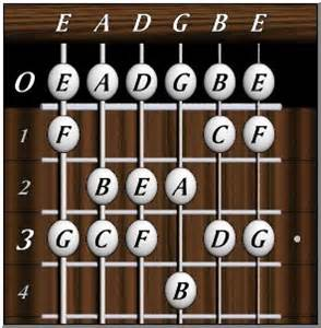 the interchart home page guitar charts fretboard note