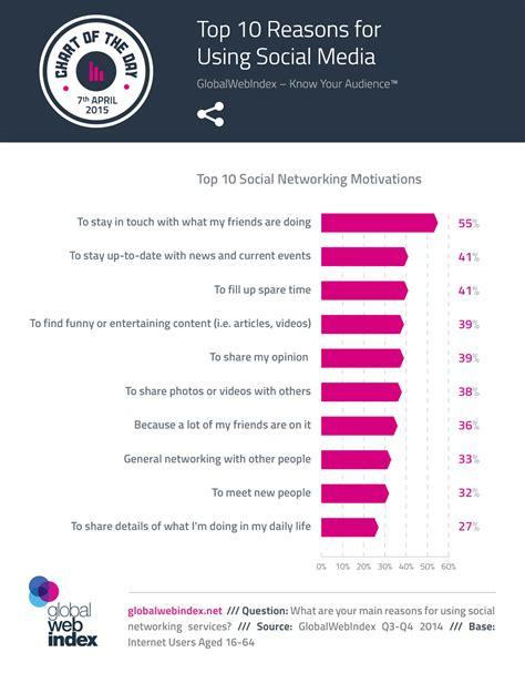 top 10 baumhäuser top 10 reasons for using social media we are social uk