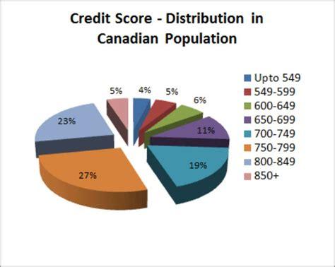 Credit Score Formula Canada 30 Credit Score Charts Ranges What Is A Credit Score