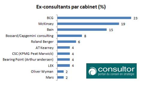 Grille Salaire Kpmg by Quel Cabinet De Conseil En Strat 233 Gie Choisir Avant Une