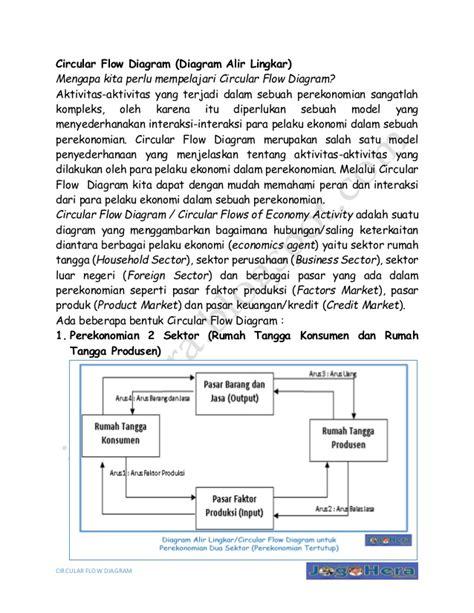 Diagram interaksi pelaku ekonomi tertutup images how to www diagram interaksi pelaku ekonomi tertutup images how to ccuart Image collections