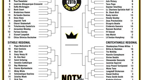 best 2016 bracket names presenting the 2016 name of the year bracket