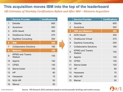 Ibm Consulting Mba Internship by Ibm Makes A Meteoric Rise Into The Hr As A Service Big