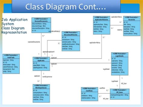 class diagrams in visio uml and software modeling tools pptx