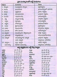 telugu web world list of names of indian telugu festivals