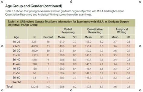 320 Gre Mba by 2015年gre考试趋势报告 考试动态 Gre Gre考试 Gre考试内容 Gre报名 Gre词汇丨太傻留学