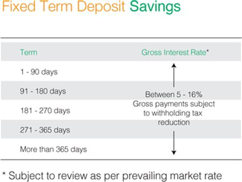 interest on term deposit