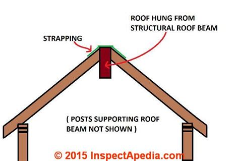 Vaulted Ceiling Structural Design by Roof Framing Definition Of Collar Ties Rafter Ties