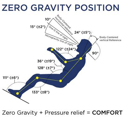 how do recliners work do zero gravity chairs work for back pain