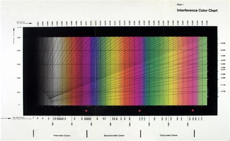 interference colors the michel l 233 vy interference color chart microscopy s