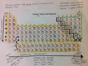 Getting To Know Your Periodic Table Worksheet Answer » Home Design 2017