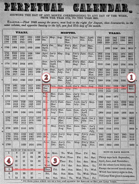 almanaque o calendario perpetuo calendarios perpetuos calendario