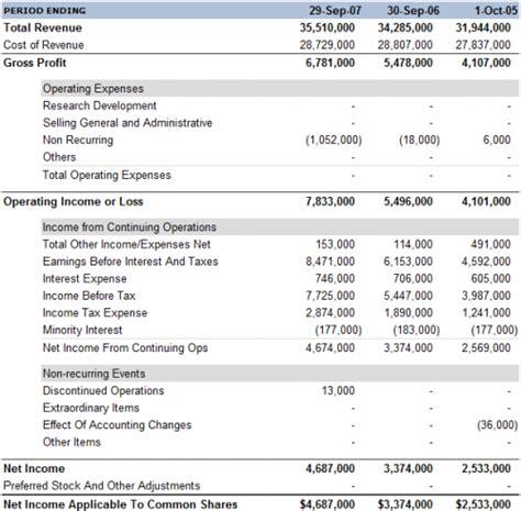 income statement profit loss statement