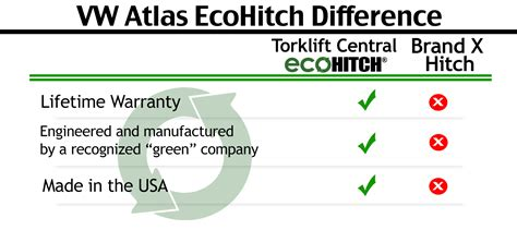 torklift central torklift central   volkswagen atlas ecohitch