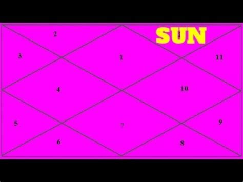 sun in 12th house sun in the 12th house hindi vedic astrology youtube
