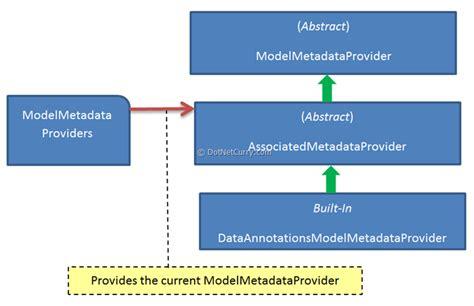 asp net diagram asp net mvc framework
