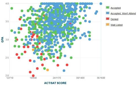 Sonoma State Mba Ranking by Sonoma State Gpa Sat Scores And Act Scores