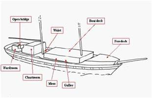 ships and boat diagram ships free engine image for user manual