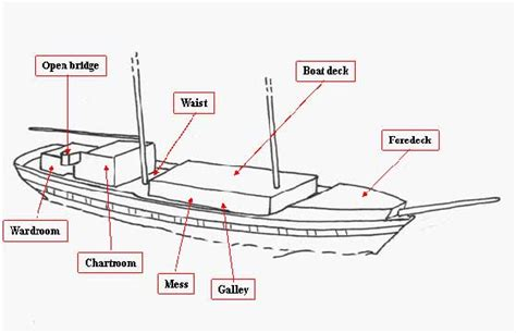 old boat terminology boat diagram with terms 28 images english for