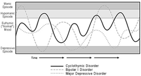 difference between bipolar and mood swings the cyclothymia workbook
