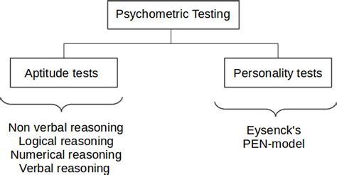 aptitude test introduction to aptitude tests fibonicci fibonicci