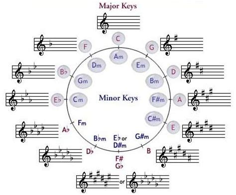 mathematical pattern the theory of everything kid circles and musicals on pinterest