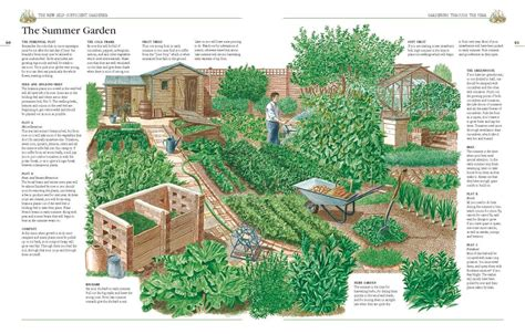 self sustaining garden quot french style quot small farm layout book lt 5 acres the
