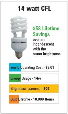 light bulb brightness chart led light bulb brightness scale color charts bulb guide