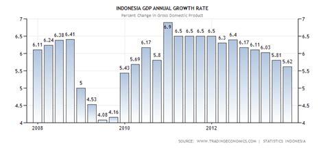 Joshua Files The 5 Bulan Terakhir catatan akhir tahun 2013 makroekonomi global indonesia