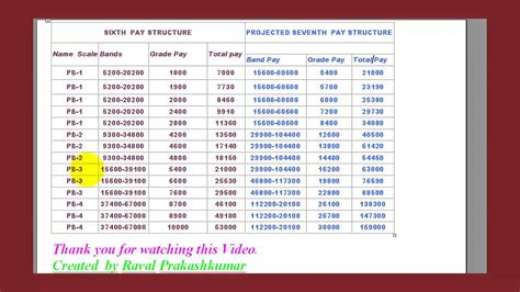 7th pay chart 7th pay army table brokeasshome com