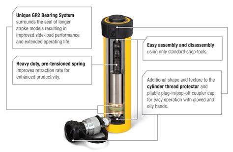 Low Maintenance introducing the new rc series duo cylinders enerpac