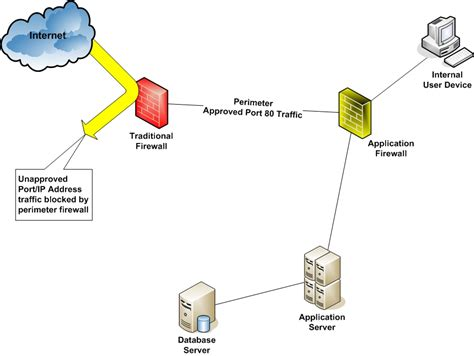 use application firewalls to secure browser based