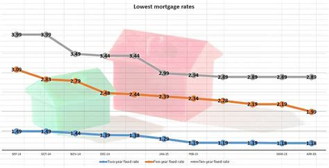 boat loans hsbc hsbc launches 1 99 record low five year fixed rate