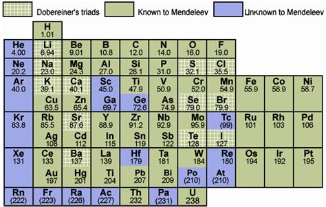 mendeleev tabelle fundamentals of chemistry the periodic table of elements