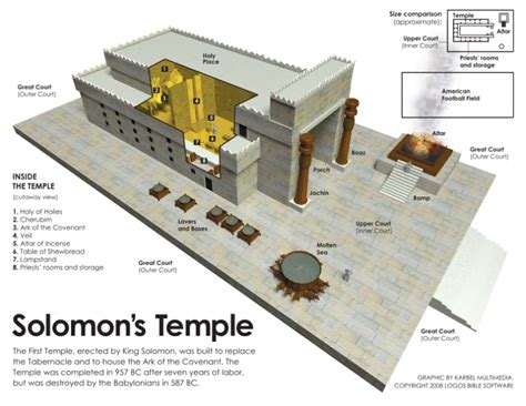 diagram of the temple of solomon prophecy sign 6