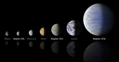 the planets waning planets the smallest planet ever detected