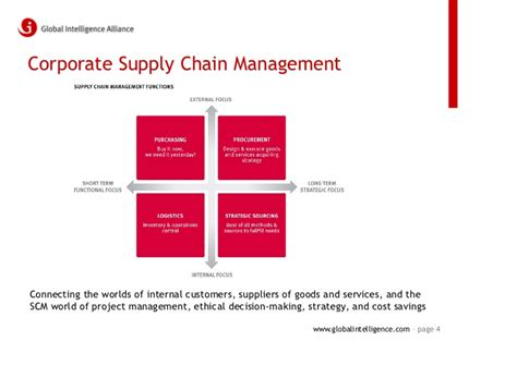 Marketing Caign Manager by Market Intelligence For Supply Chain Management