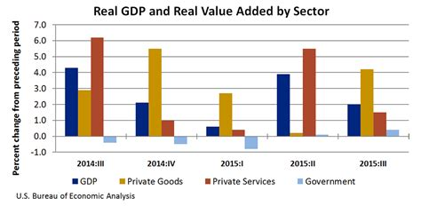 file sectors of us economy as percent of gdp 1947 2009 png bea news release revised gross domestic product by industry
