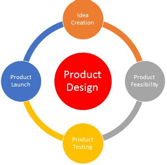 product layout explain steps of the product design process study com
