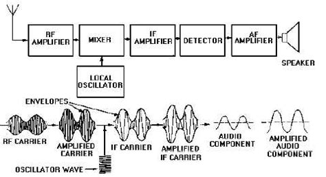 block diagram superheterodyne receiver frequency modulated receiver