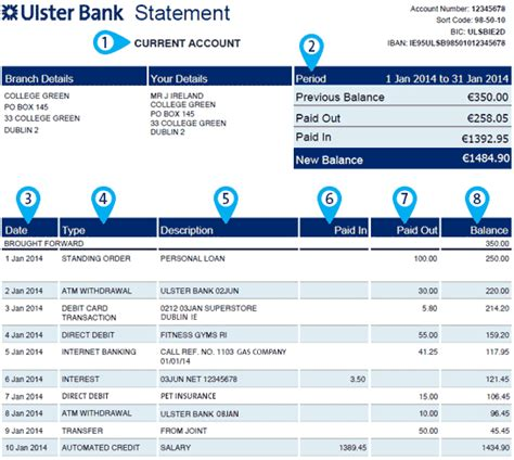 Ulster Bank Letter Of Credit Statement Explained Help And Support Ulster Bank