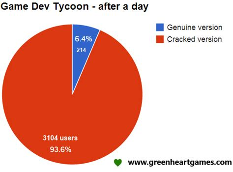 game dev tycoon stats mod game pirates whine about piracy in game dev simulator