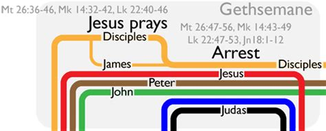 jesus the revolutionary a chronological narrative of the of from the birth to the samaritan books holy week timeline visualization bible gateway