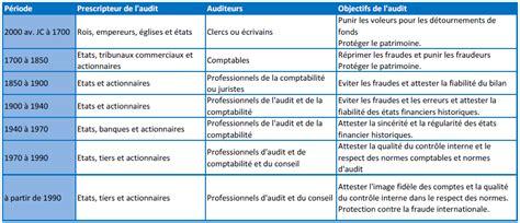 Cabinet D Audit Interne by Chapitre 1 Cadre General De L Audit Interne