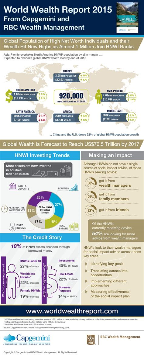 table wealth management global population of high worth individuals and their