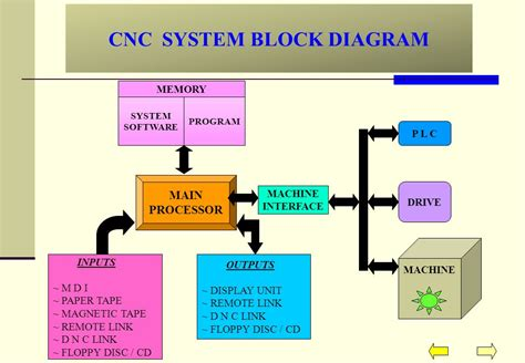 block diagram system cnc machine diagram 19 wiring diagram images wiring