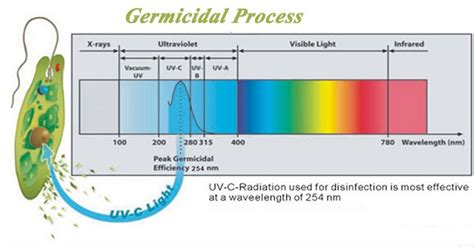 Uv Sensor Tells You To Steer Clear Of The Sun by Circular Uva Uvb Uvc Uv L Buy Circular Uv L Uvc