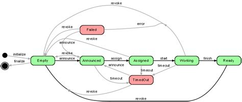 graphviz layout graphviz how to influence layout of graph items stack