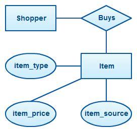 eer diagram definition er diagram tutorial complete guide to entity